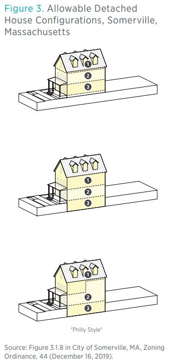 Figure 3. Allowable Detached House Configurations, Somerville, Massachusetts  Source: Figure 3.1.8 in City of Somerville, MA, Zoning Ordinance, 44 (December 16, 2019).