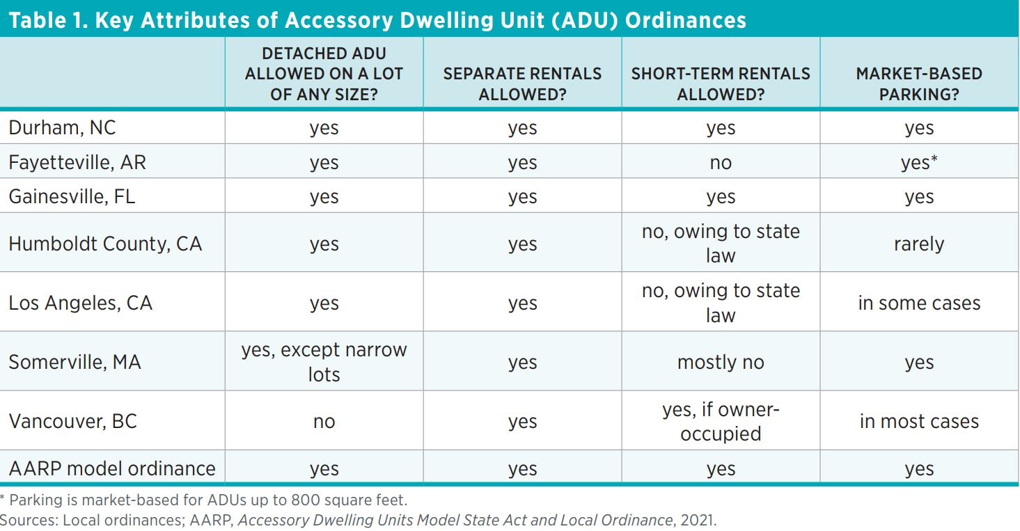 Table 1. Key Attributes of Accessory Dwelling Unit (ADU) Ordinances    Detached ADU allowed on a lot of any size?  Separate rentals allowed?  Short-term rentals allowed?  Market-based parking?  Durham, NC  yes  yes  yes  yes  Fayetteville, AR  yes  yes  n