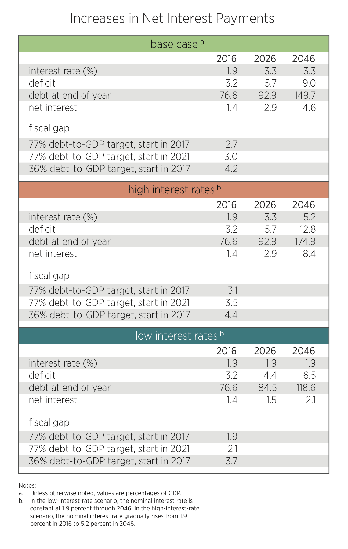 interest rates and the federal budget outlook center the debt to gdp projections are sensitive to interest rate assumptions lower interest rates reduce the projected medium term increase in debt
