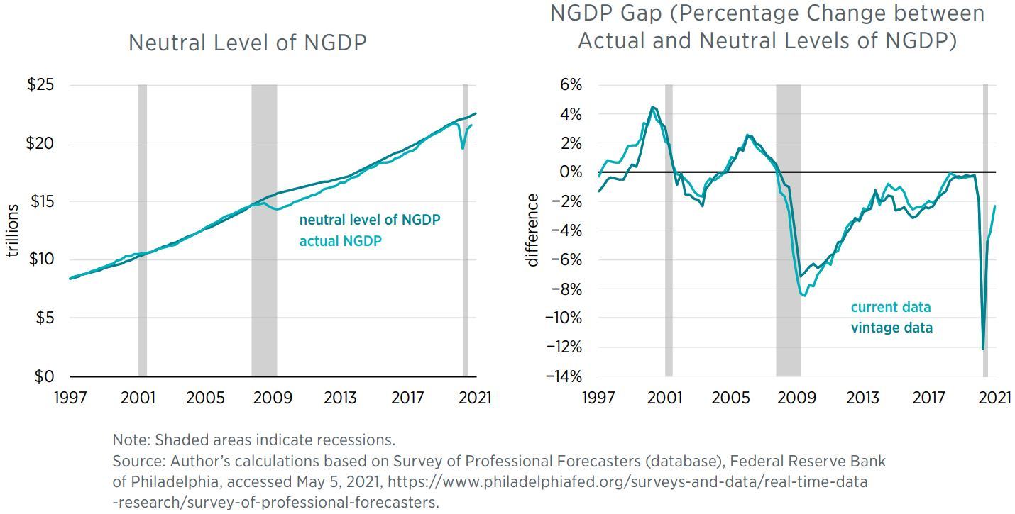 Neutral Level of NGDPNGDP Gap (Percentage Change between Actual and Neutral Levels of NGDP)  Note: Shaded areas indicate recessions. Source: Author's calculations based on Survey of Professional Forecasters (databas