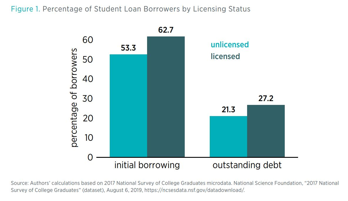 "Figure 1. Percentage of Student Loan Borrowers by Licensing Status  Source: Authors' calculations based on 2017 National Survey of College Graduates microdata. National Science Foundation, ""2017 National Survey of College Graduates"""