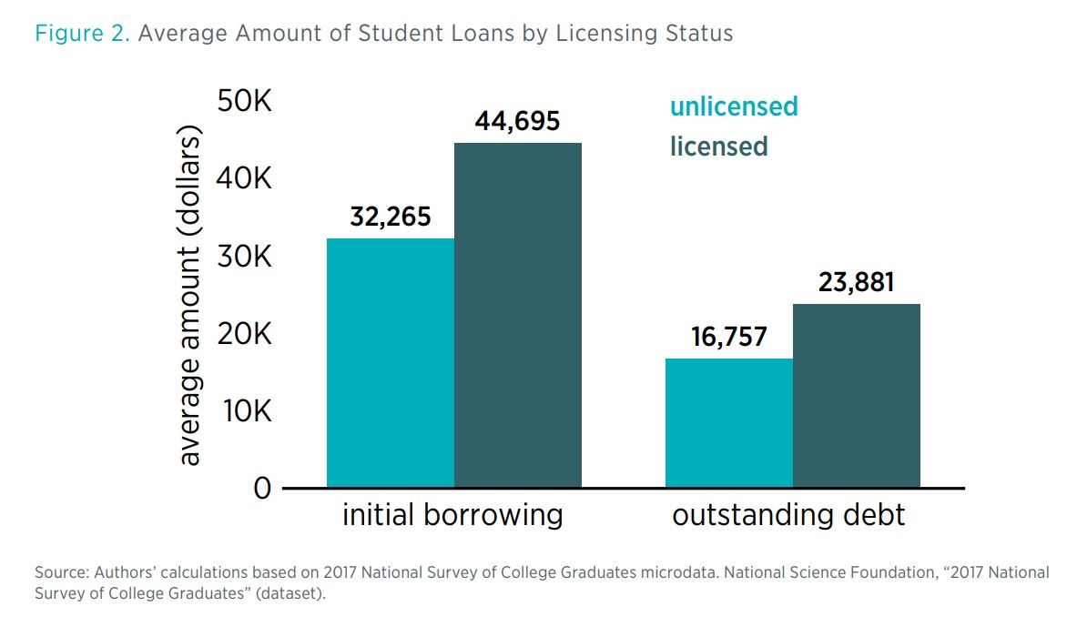 "Figure 2. Average Amount of Student Loans by Licensing Status  Source: Authors' calculations based on 2017 National Survey of College Graduates microdata. National Science Foundation, ""2017 National Survey of College Graduates"" (dat"