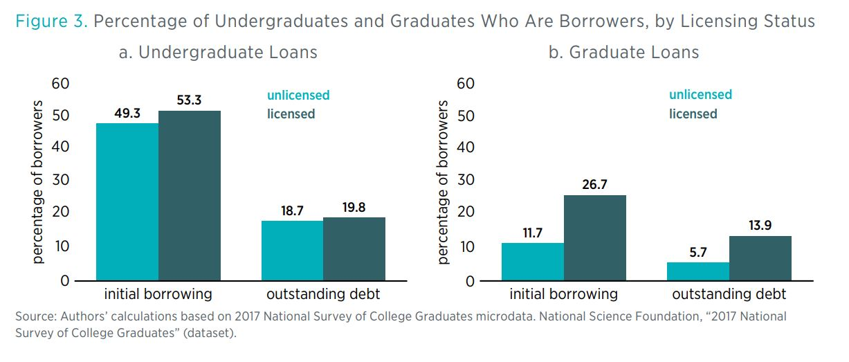 Figure 3. Percentage of Undergraduates and Graduates Who Are Borrowers, by Licensing Status a. Undergraduate Loans         b. Graduate Loans         Source: Authors' calculations based on 2017 National Survey o