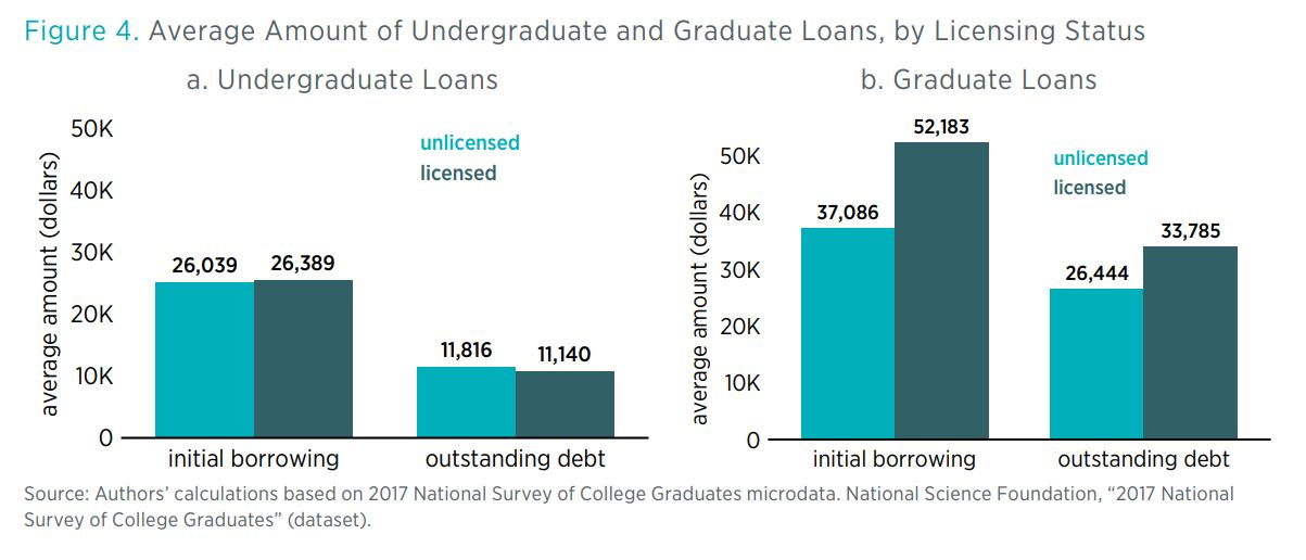 Figure 4. Average Amount of Undergraduate and Graduate Loans, by Licensing Status a. Undergraduate Loans         b. Graduate Loans         Source: Authors' calculations based on 2017 National Survey of College