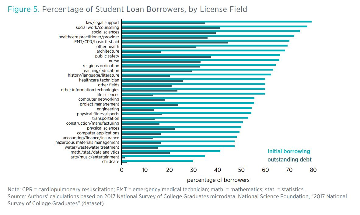 Figure 5. Percentage of Student Loan Borrowers, by License Field  Note: CPR = cardiopulmonary resuscitation; EMT = emergency medical technician; math. = mathematics; stat. = statistics. Source: Authors' calculations based on 2017 N