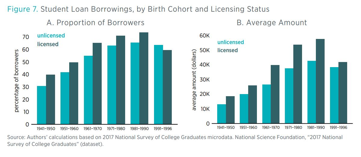 Figure 7. Student Loan Borrowings, by Birth Cohort and Licensing Status a. Proportion of Borrowers	b. Average Amount 	 Source: Authors' calculations based on 2017 National Survey of College Graduates microdata. Natio