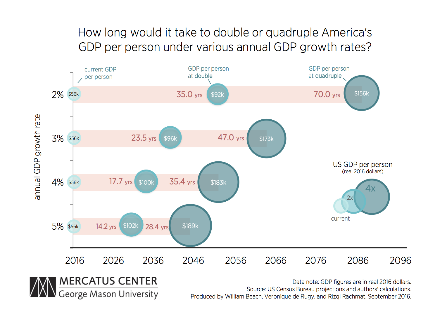 At 2 percent growth rate it would take 35 years to double the the payoff of higher and sustained economic growth in our lives is hard to overstate the following figure illustrates this point pooptronica Images