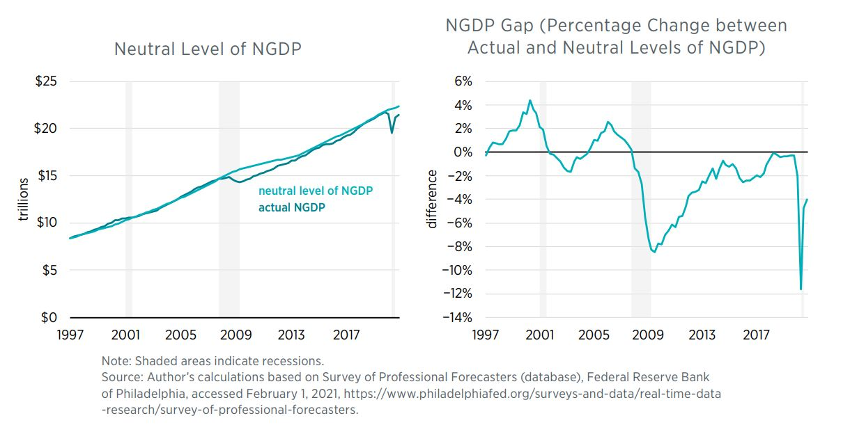 Neutral Level of NGDP	NGDP Gap (Percent Difference between Actual & Neutral Level of NGDP) 	 Note: Shaded areas indicate recessions. Source: Author's calculations based on Survey of Professional Forecasters (database)