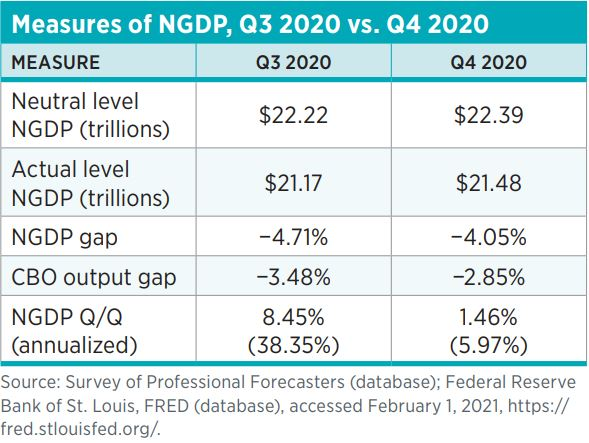Measures of NGDP, Q3 2020 vs. Q4 2020 Measure	Q3 2020	Q4 2020 Neutral level NGDP (trillions)	$22.22	$22.39 Actual level NGDP (trillions)	$21.17	$21.48 NGDP gap	−4.71%	−4.05% CBO output gap	−3.48%	−2.85% NGDP Q/Q (annualized)	8.45% (38.35%)	1.46% (5.97%) S