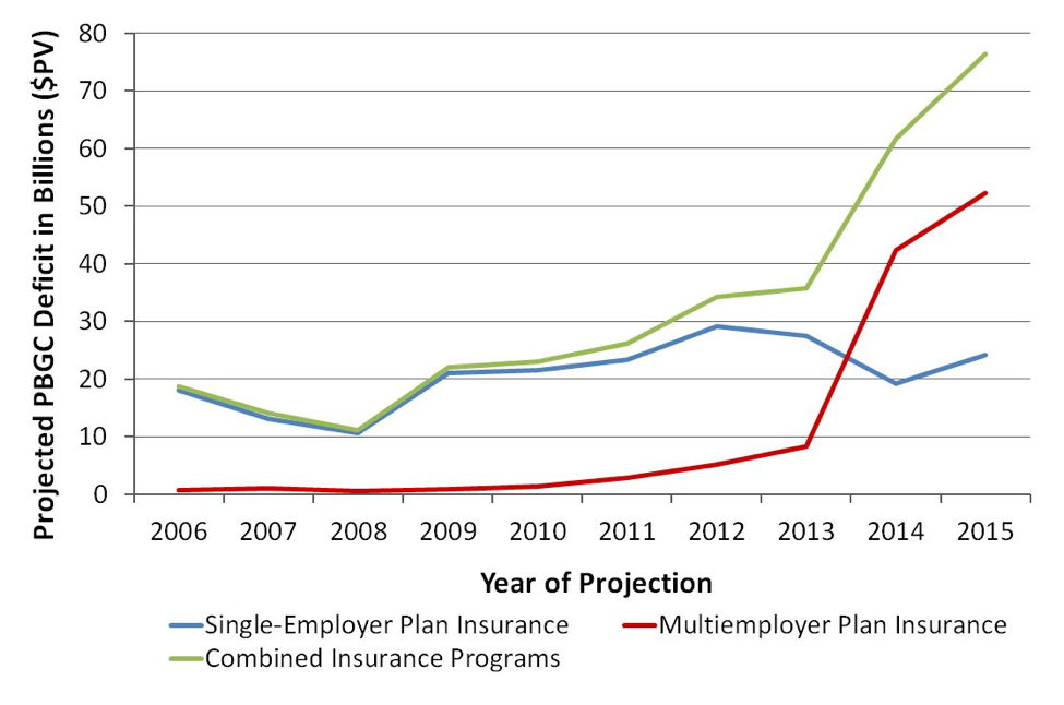 Annual PBGC Estimates of Insurance Program Shortfalls