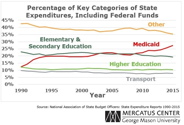 Percentage of Key Categories of State Expenditures, Including Federal Funds