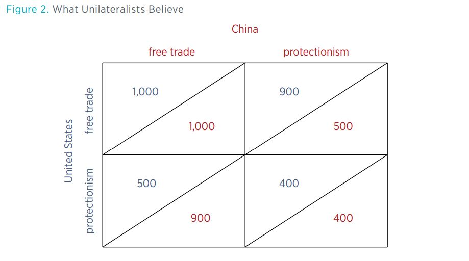 Figure 2: What Unilateralists Believe