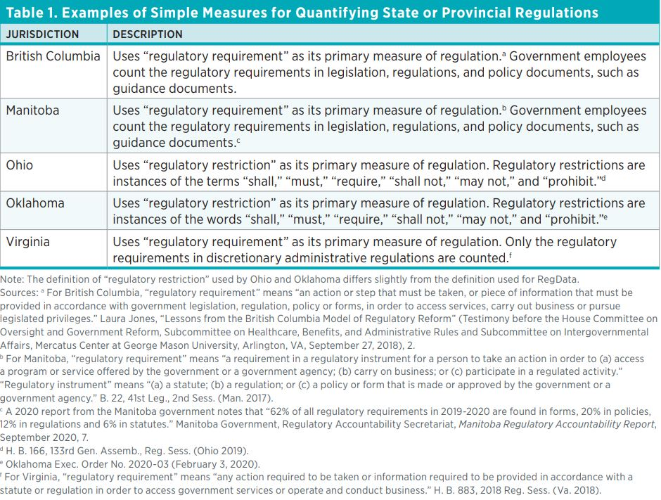 "Table 1. Examples of Simple Measures for Quantifying State or Provincial Regulations  Jurisdiction  Description  British Columbia  Uses ""regulatory requirement"" as its primary measure of regulation.a Government employees count the regulatory requirements"