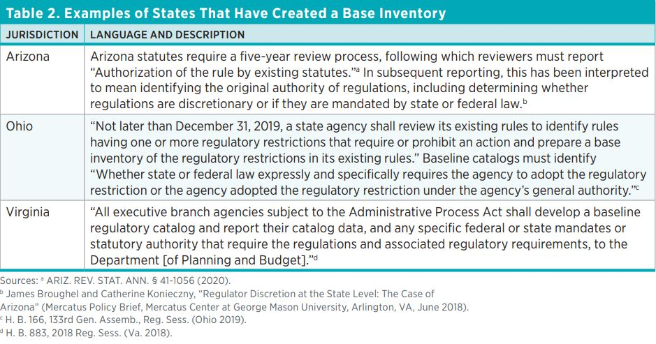 "Table 2. Examples of States That Have Created a Base Inventory  Jurisdiction  Language and Description  Arizona  Arizona statutes require a five-year review process, following which reviewers must report ""Authorization of the rule by existing statutes.""a"