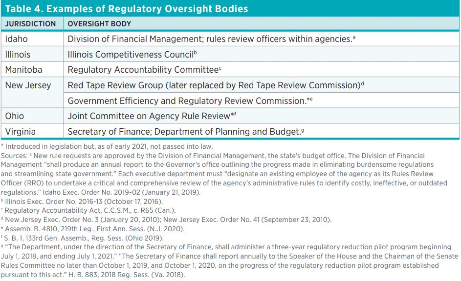 Table 4. Examples of Regulatory Oversight Bodies  Jurisdiction  Oversight Body  Idaho  Division of Financial Management; rules review officers within agencies.a  Illinois  Illinois Competitiveness Councilb  Manitoba  Regulatory Accountability Committeec