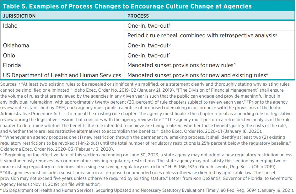 Table 5. Examples of Process Changes to Encourage Culture Change at Agencies  Jurisdiction  Process  Idaho  One-in, two-outa  Periodic rule repeal, combined with retrospective analysisa  Oklahoma  One-in, two-outb  Ohio  One-in, two-outc  Florida  Mandate