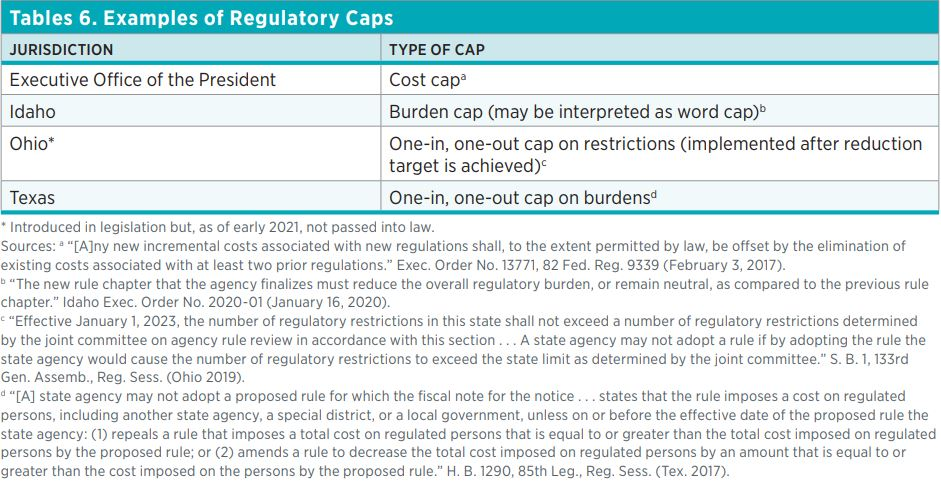 Tables 6. Examples of Regulatory Caps  Jurisdiction  Type of Cap  Executive Office of the President  Cost capa  Idaho  Burden cap (may be interpreted as word cap)b  Ohio*  One-in, one-out cap on restrictions (implemented after reduction target is achieved