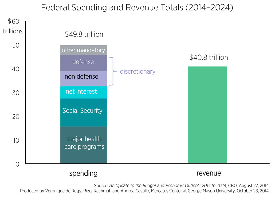 frightening federal budget trends mercatus center
