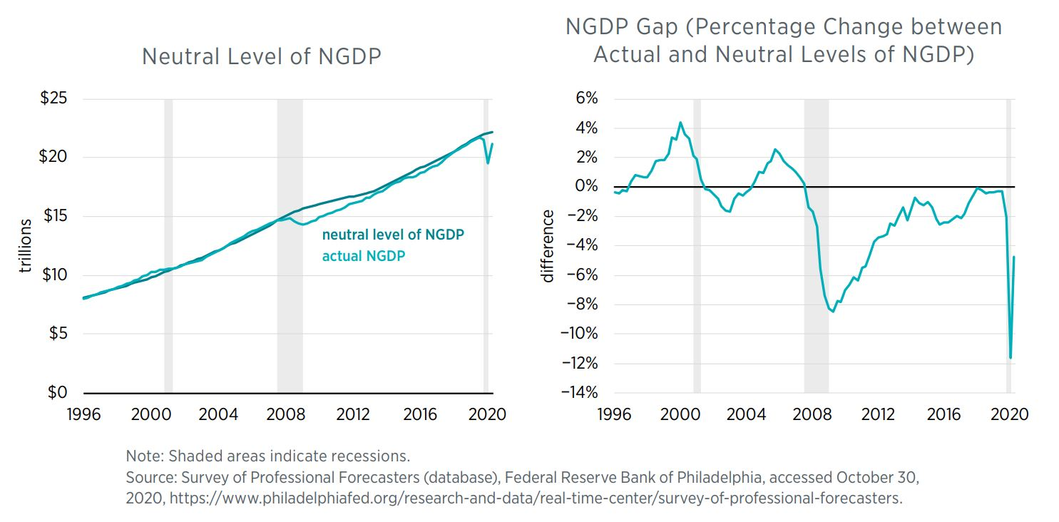 Neutral Level of NGDP and NGDP Gap (Percentage Change between Actual and Neutral Level of NGDP)