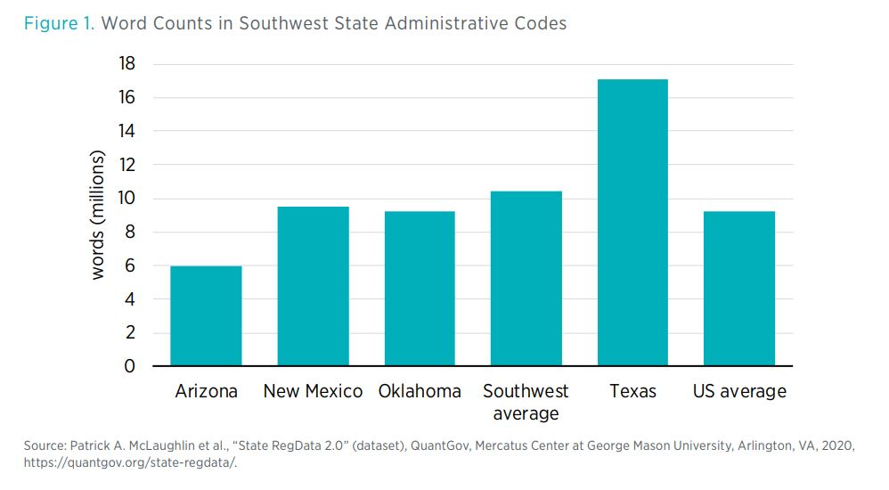 Figure 1. Word Counts in Southwest State Administrative Codes