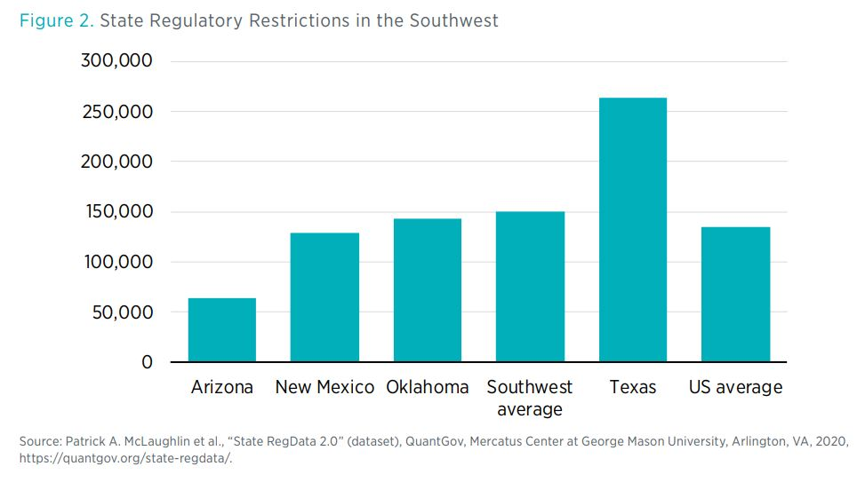 Figure 2. State Regulatory Restrictions in the Southwest
