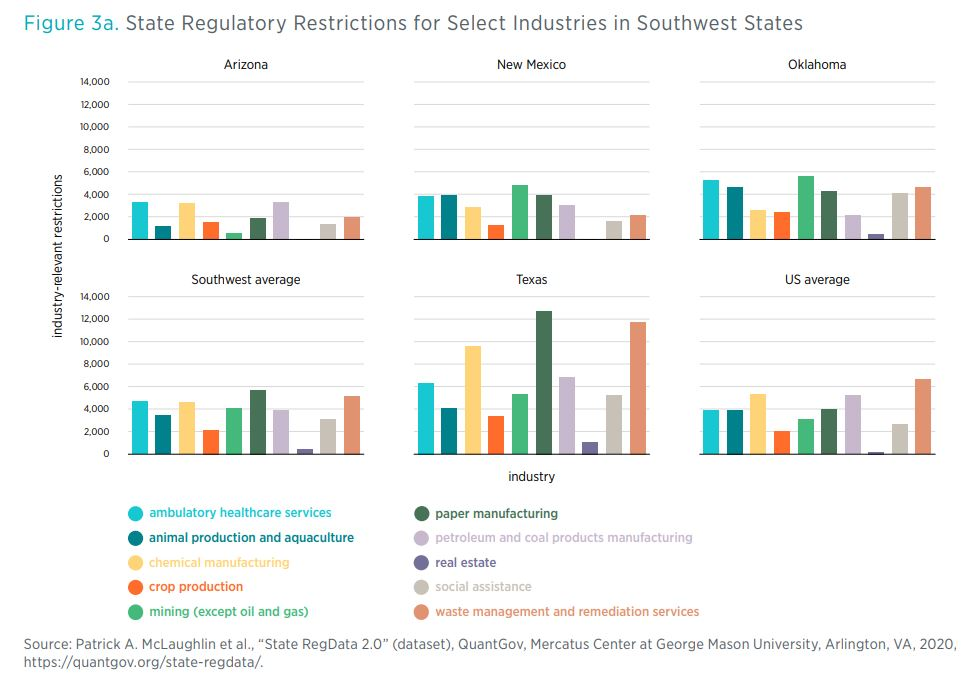 FFigure 3a. State Regulatory Restrictions for Select Industries in Southwest States