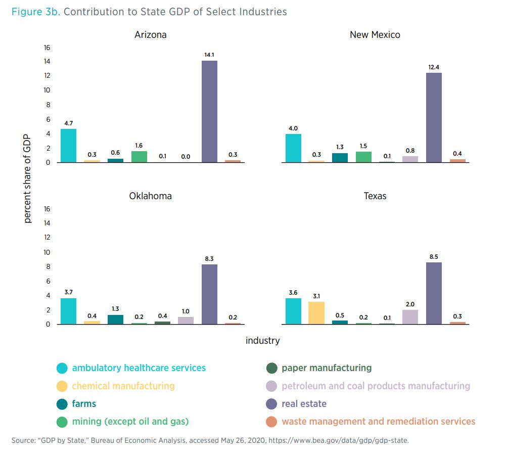 Figure 3b. Contribution to State GDP of Select Industries