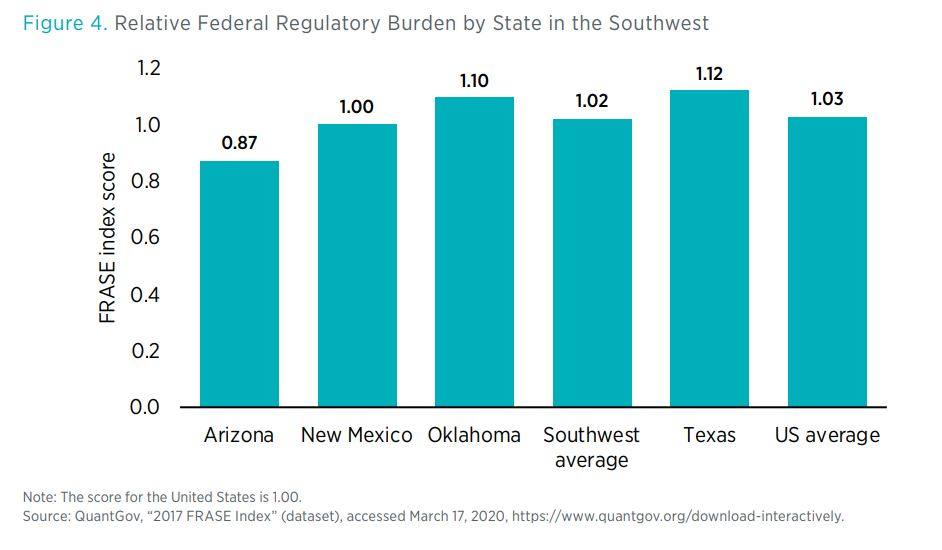 Figure 4. Relative Federal Regulatory Burden by State in the Southwest