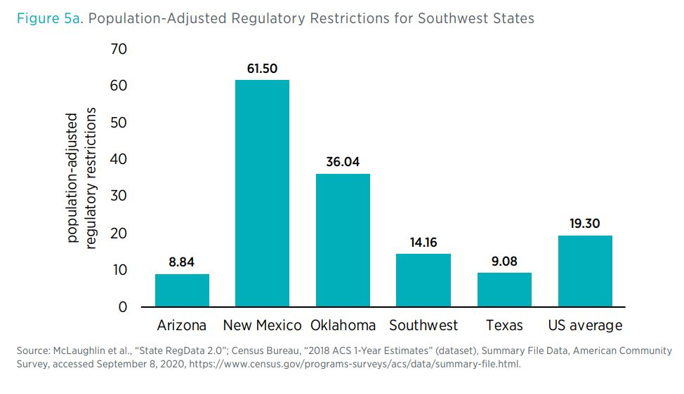 Figure 5a. Population-Adjusted Regulatory Restrictions for Southwest States