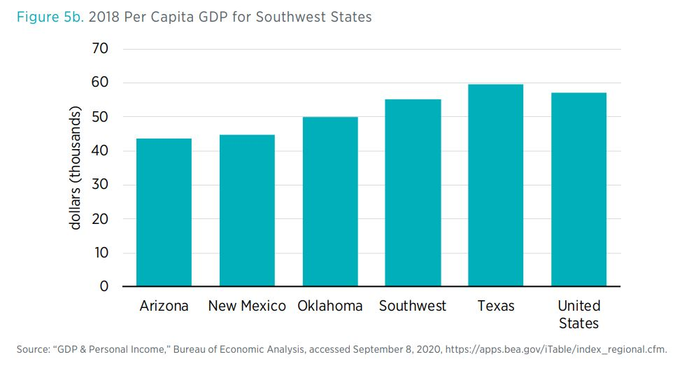 Figure 5b. 2018 Per Capita GDP for Southwest States
