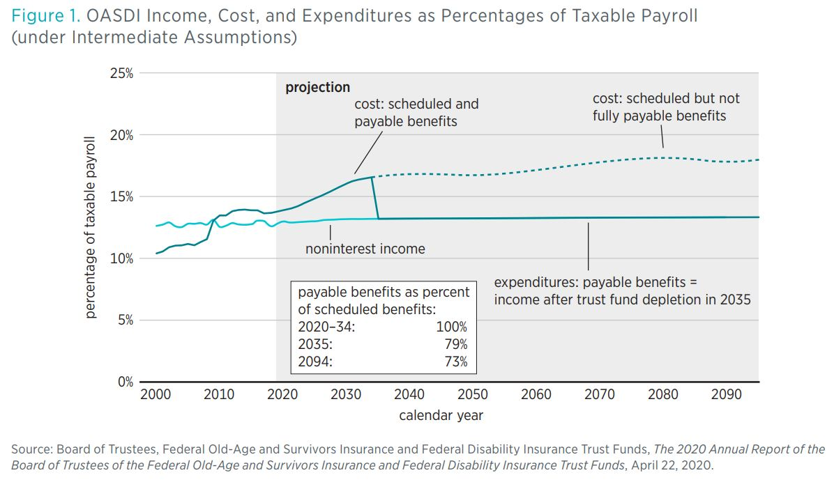 Figure 1. OASDI Income, Cost, and Expenditures as Percentages of Taxable Payroll (under Intermediate Assumptions) Source: Board of Trustees, Federal Old-Age and Survivors Insurance and Federal Disability Insurance Trust Funds, The 2020