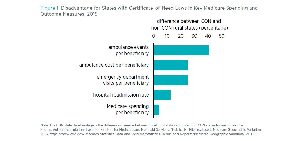Figure 1. Disadvantage for States with Certificate-of-Need Laws in Key Medicare Spending and Outcome Measures, 2015 Note: The CON state disadvantage is the difference in means between rural CON states and rural non-CON states for each measure. Source: Aut