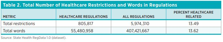 Table 2. Total Number of Healthcare Restrictions and Words in Regulations Metric	Healthcare Regulations	All Regulations	Percent Healthcare Related Total restrictions	805,817	5,974,310	13.49 Total words	55,480,958	407,421,667	13.62 Source: State Health Reg