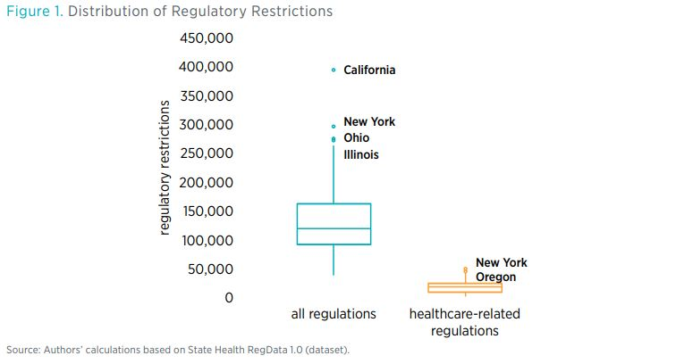Figure 1. Distribution of Regulatory Restrictions  Source: Authors' calculations based on State Health RegData 1.0 (dataset).