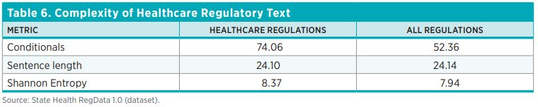 Table 6. Complexity of Healthcare Regulatory Text Metric	Healthcare Regulations	All Regulations Conditionals	74.06	52.36 Sentence length	24.10	24.14 Shannon Entropy	8.37	7.94 Source: State Health RegData 1.0 (dataset).