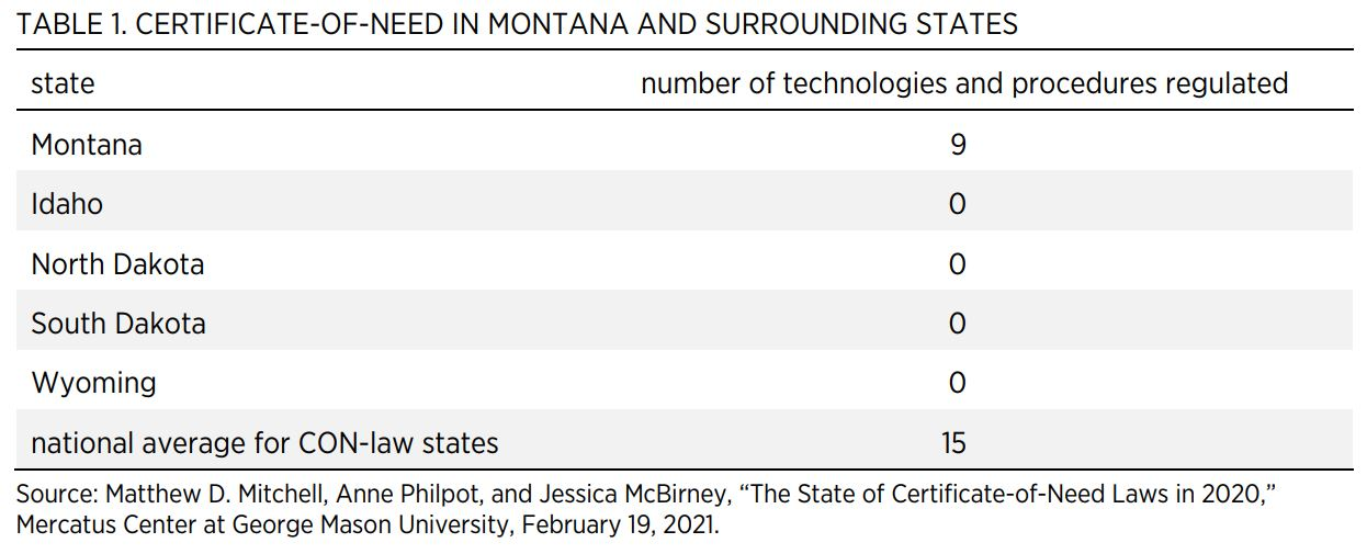 TABLE 1. CERTIFICATE-OF-NEED IN MONTANA AND SURROUNDING STATES statenumber of technologies and procedures regulated Montana9 Idaho0 North Dakota0 South Dakota0 Wyoming0 national average for CON-law states15 Source: Matthew D. Mitchell, Anne Philpot