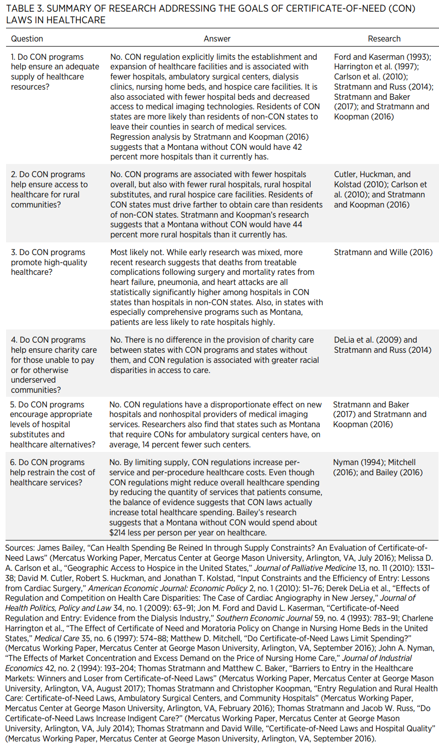 TABLE 3. SUMMARY OF RESEARCH ADDRESSING THE GOALS OF CERTIFICATE-OF-NEED (CON) LAWS IN HEALTHCARE QuestionAnswerResearch 1. Do CON programs help ensure an adequate supply of healthcare resources?No. CON regulation explicitly limits the establishment an