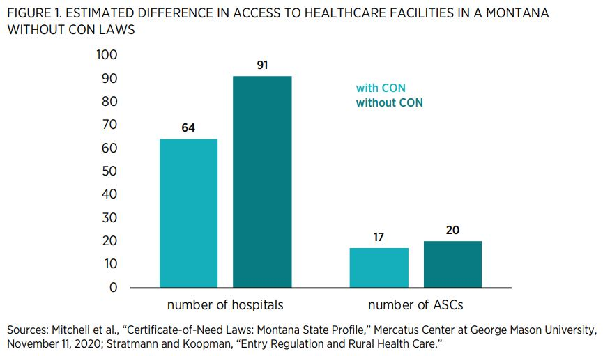 """FIGURE 1. ESTIMATED DIFFERENCE IN ACCESS TO HEALTHCARE FACILITIES IN A MONTANA WITHOUT CON LAWS   Sources: Mitchell et al., """"Certificate-of-Need Laws: Montana State Profile,"""" Mercatus Center at George Mason University, November 11, 2020; Stratmann and Koo"""