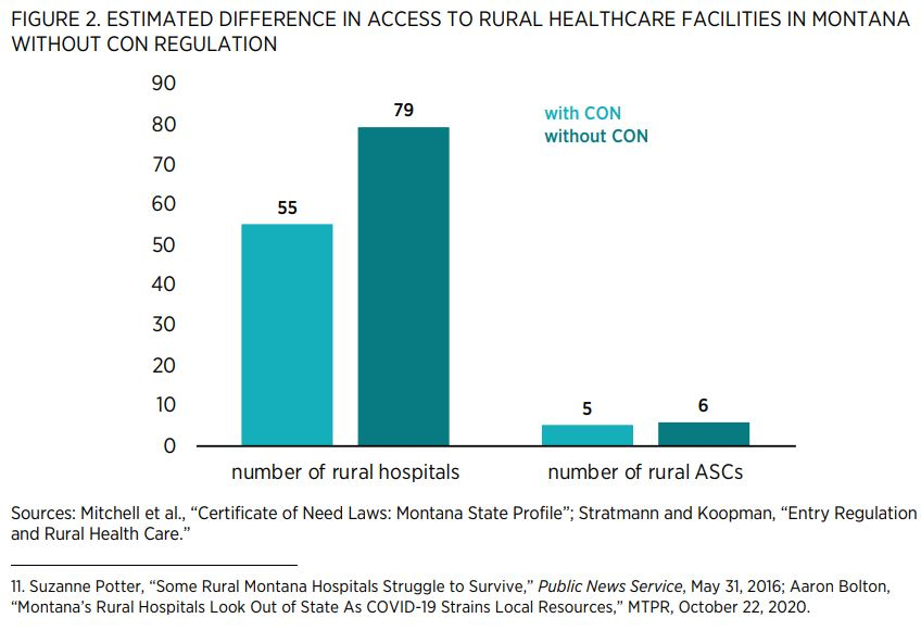 """FIGURE 2. ESTIMATED DIFFERENCE IN ACCESS TO RURAL HEALTHCARE FACILITIES IN MONTANA WITHOUT CON REGULATION   Sources: Mitchell et al., """"Certificate of Need Laws: Montana State Profile""""; Stratmann and Koopman, """"Entry Regulation and Rural Health Care."""""""