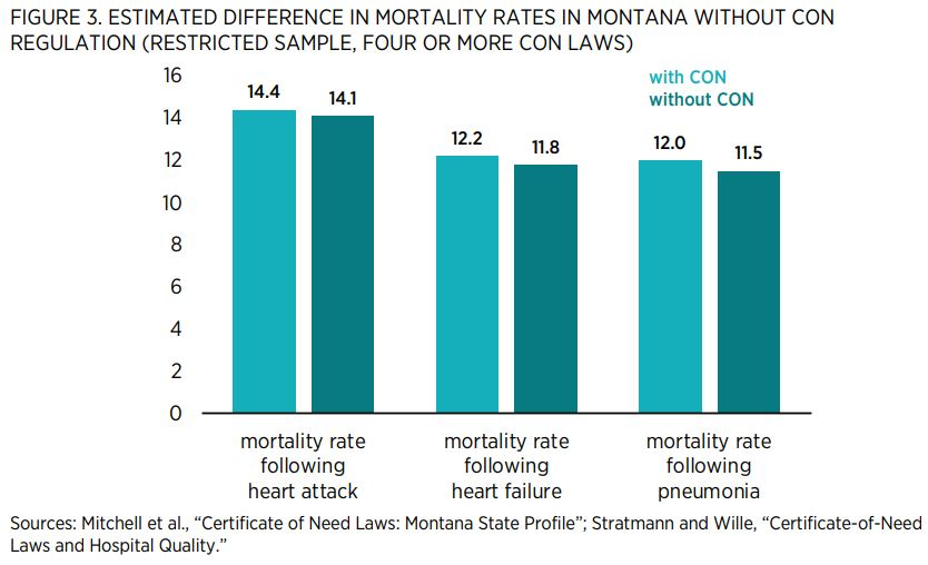 """FIGURE 3. ESTIMATED DIFFERENCE IN MORTALITY RATES IN MONTANA WITHOUT CON REGULATION (RESTRICTED SAMPLE, FOUR OR MORE CON LAWS)   Sources: Mitchell et al., """"Certificate of Need Laws: Montana State Profile""""; Stratmann and Wille, """"Certificate-of-Need Laws an"""