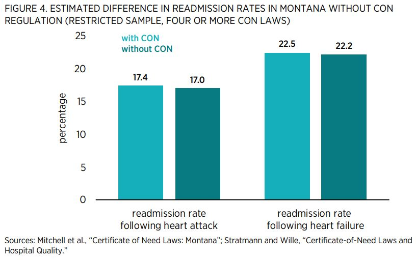 """FIGURE 4. ESTIMATED DIFFERENCE IN READMISSION RATES IN MONTANA WITHOUT CON REGULATION (RESTRICTED SAMPLE, FOUR OR MORE CON LAWS)   Sources: Mitchell et al., """"Certificate of Need Laws: Montana""""; Stratmann and Wille, """"Certificate-of-Need Laws and Hospital Q"""