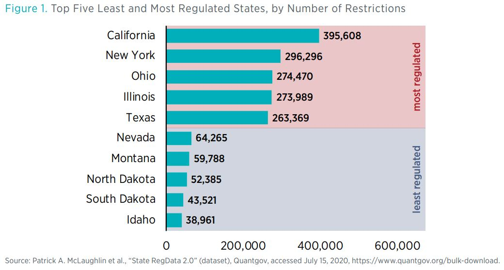 "Figure 1. Top Five Least and Most Regulated States, by Number of Restrictions  Source: Patrick A. McLaughlin et al., ""State RegData 2.0"" (dataset), Quantgov, accessed July 15, 2020, https://www.quantgov.org/bulk-download."