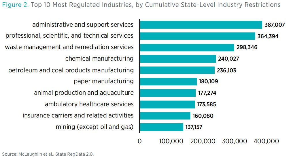 Figure 2. Top 10 Most Regulated Industries, by Cumulative State-Level Industry Restrictions  Source: McLaughlin et al., State RegData 2.0.