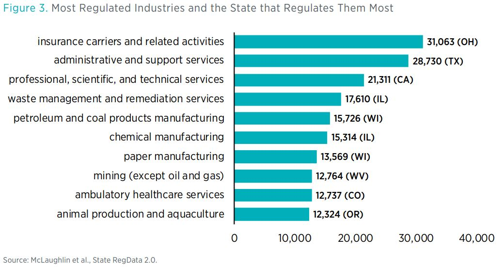 Figure 3. Most Regulated Industries and the State that Regulates Them Most  Source: McLaughlin et al., State RegData 2.0.