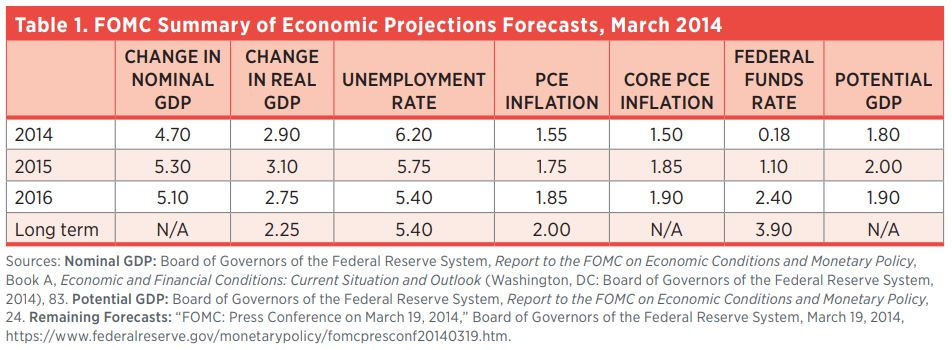 Table 1. FOMC Summary of Economic Projections Forecasts, March 2014    Change in Nominal GDP  Change in Real GDP  Unemployment Rate  PCE Inflation  Core PCE Inflation  Federal Funds Rate  Potential GDP  2014  4.70  2.90  6.20  1.55  1.50  0.18  1.80  201
