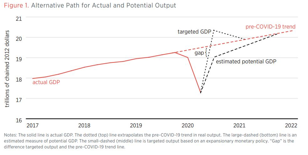 Figure 1. Alternative Path for Actual and Potential Output  Notes: The solid line is actual GDP. The dotted (top) line extrapolates the pre-COVID-19 trend in real output. The large-dashed (bottom) line is an estimated measure of potenti