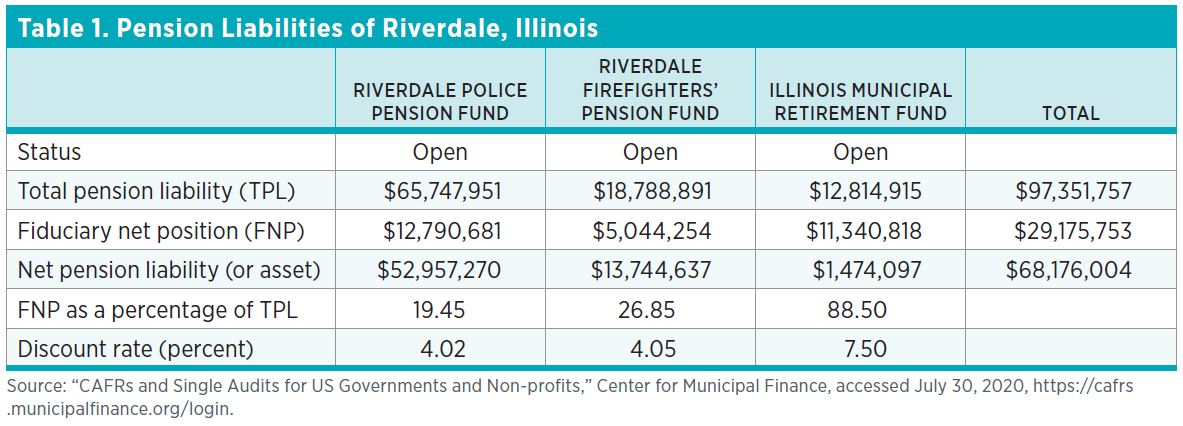 "Table 1. Pension Liabilities of Riverdale, Illinois Source: ""CAFRs and Single Audits for US Governments and Non-profits,"" Center for Municipal Finance, accessed July 30, 2020, https://cafrs.municipalfinance.org/login."