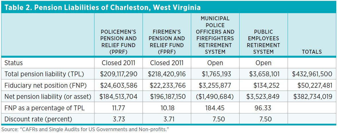 "Table 2. Pension Liabilities of Charleston, West Virginia Source: ""CAFRs and Single Audits for US Governments and Non-profits."""