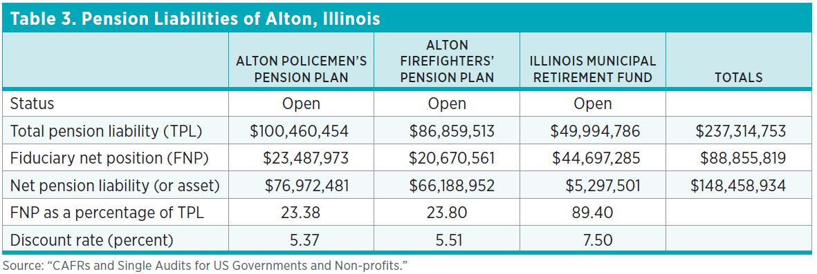 "Table 3. Pension Liabilities of Alton, Illinois Source: ""CAFRs and Single Audits for US Governments and Non-profits."""