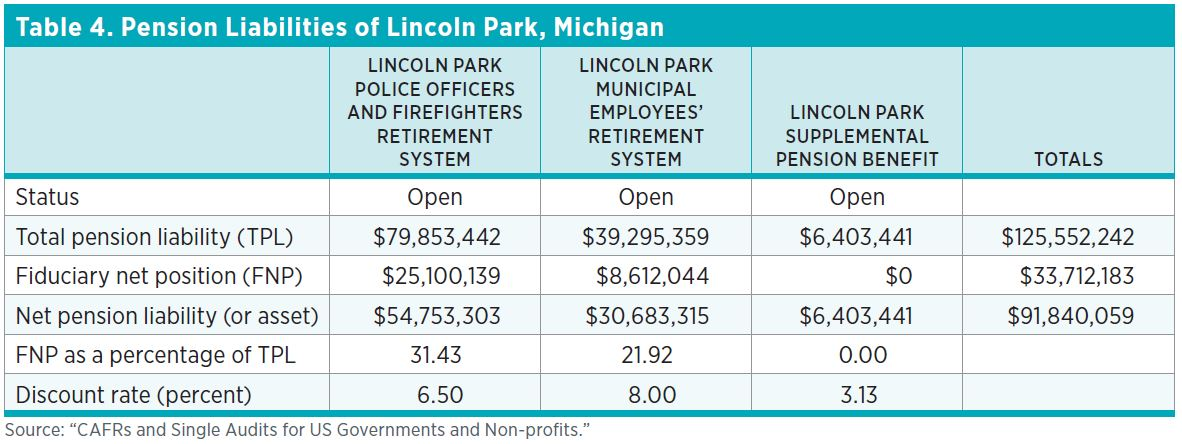 "Table 4. Pension Liabilities of Lincoln Park, Michigan Source: ""CAFRs and Single Audits for US Governments and Non-profits."""